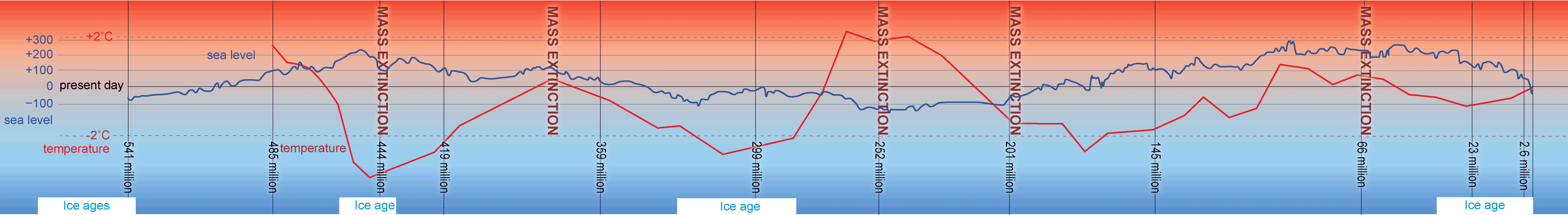Temperature and sea level timeline