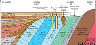Cross-section cartoon N–S showing relationship of Carboniferous Limestone and Mesozoic sediments (click to enlarge view).