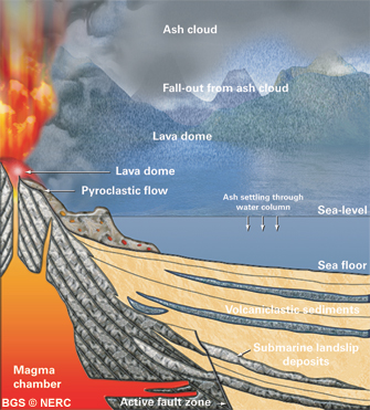 Cross section of a volcano similar to that which erupted here 420 million years ago