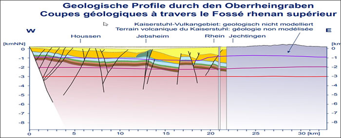 Figure 1. An example of the interpretation void in published literature for the KVC subsurface: the lilac-coloured 'Geologie nicht modelliert' box from 22 to 33 km and from the surface downwards is the KVC. The figure is from GeORG-Projektteam (2013) and available online at http://www.geopotenziale.eu