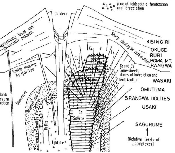 Diagram of a carbonatite-alkaline rock complex (Le Bas 1977) based on observations in Kenya.