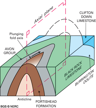 geological structure of the mendips  the geology of the mendip, wiring diagram