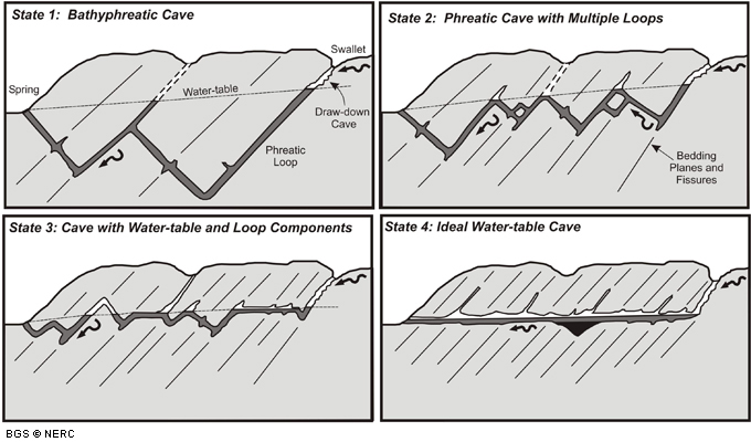 How caves form | Caves and karst | Foundations of the Mendips