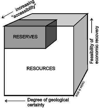 Reserves & resources diagram