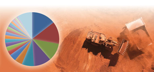 World Mineral Statistics data now available in Excel; Iron ore operation, Australia ©2010 Rio Tinto