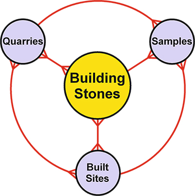 Diagram 1: The BSDS is organised in four themes: Building Stone (the 'core' theme), Quarry, Built Site and Sample.