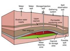 Carbon capture and storage, BGS©NERC