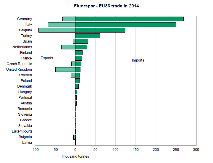 Fluorspar – EU36 trade 2013 graph, BGS©NERC,BGS©NERC. Click to enlarge.