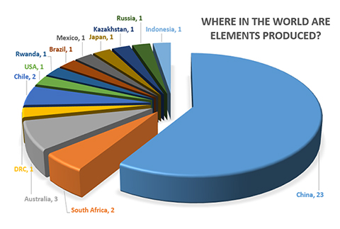 Figure 1. The chart shows the number of times a country is the leading global producer of an element or element group of economic value. Source: BGS World Mineral Statistics. BGS©NERC
